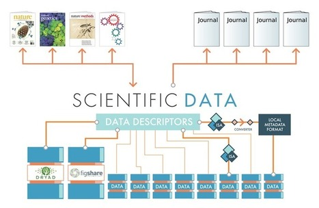 Scientific Data to complement and promote public data repositories : Scientific Data | A New Society, a new education! | Scoop.it