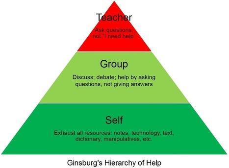 Ginsburg's Hierarchy of Help | Education Matters | Scoop.it