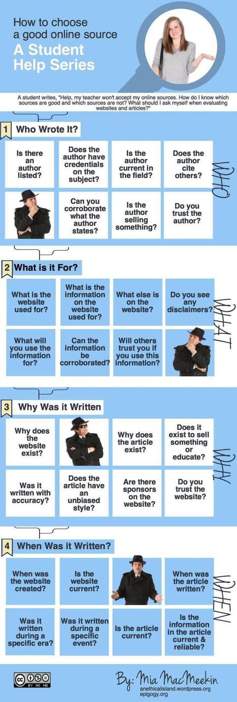 How do You Choose Good Online Sources? (Infographic) | Metawriting | Scoop.it
