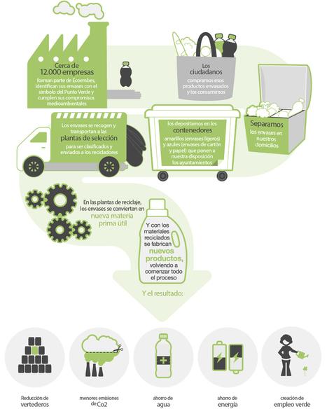 Proceso de recogida, selección y reciclaje   Infraestructura Sostenible   Scoop.it