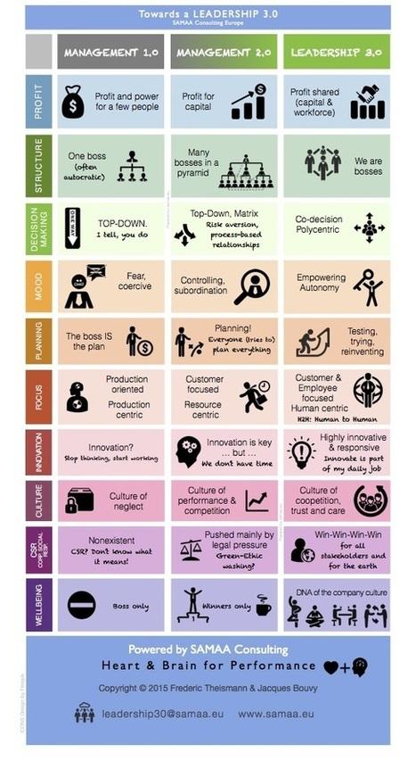 Entreprise liberante 3.0 - Infographie | Nouvelle Trace | Scoop.it