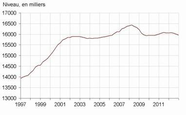 Insee - Indicateur - La baisse de l'emploi marchand se poursuit au quatrième trimestre 2012 | ECONOMIE ET POLITIQUE | Scoop.it