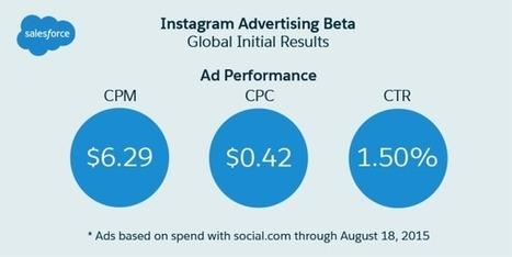 Étude : les performances publicitaires sur Instagram | Actualité Social Media : blogs & réseaux sociaux | Scoop.it