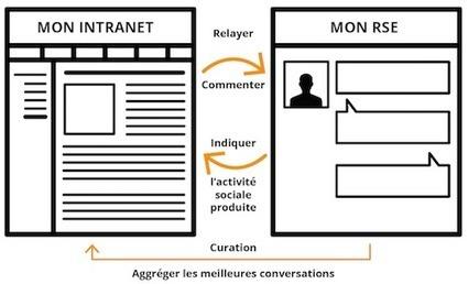 Intranet et Réseau social d'entreprise : RDV au Forum Lecko pour un état des lieux | all CMS | Scoop.it