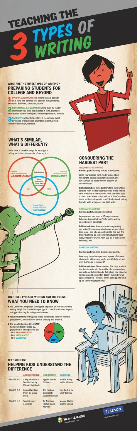 Teaching the 3 Types of Writing Infographic - e-Learning Infographics | Readnlearn | Scoop.it