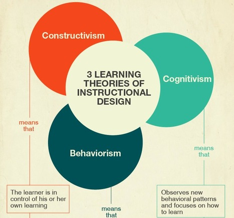 A Quick, No-Nonsense Guide to Basic Instructional Design Theory | Best practices | Scoop.it