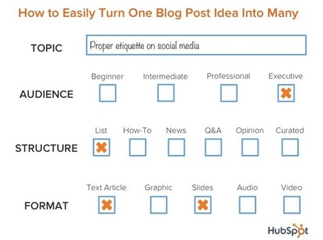 How to Turn One Idea Into a Bottomless Backlog of Blog Posts | Online Marketing Resources | Scoop.it