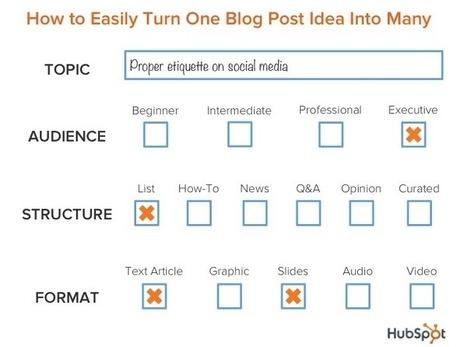 Blog d'entreprise : comment transformer 1 idée en 10 articles   Social Media Curation par Mon Habitat Web   Scoop.it