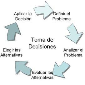 Las 7 etapas del proceso de toma de decisiones y resolución de problemas. | desdeelpasillo | Scoop.it