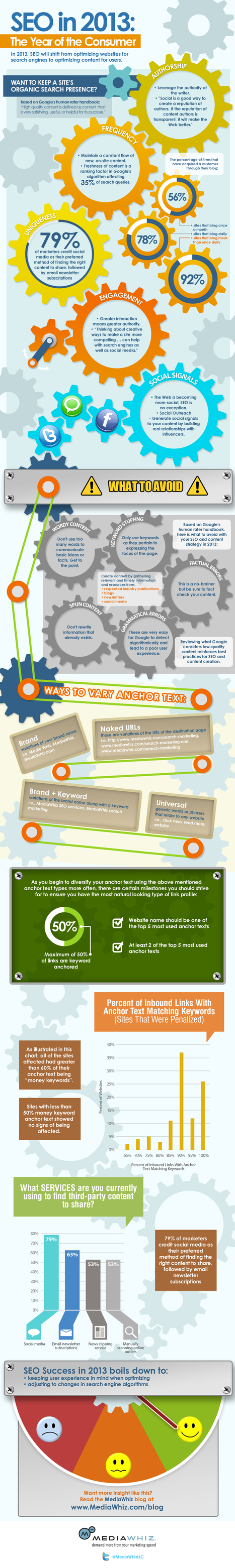 SEO in 2013 : The year of the consumer | Social Media 3.0 | Scoop.it