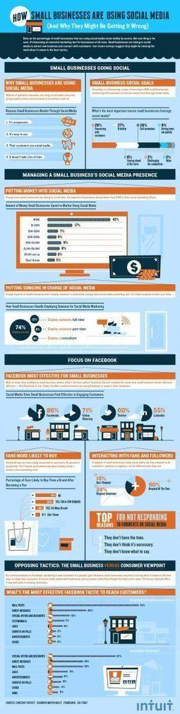 Social Business : en faire trop ou pas assez?   Nouveaux business models du web pour la complémentaire santé   Scoop.it