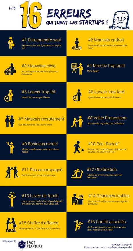 #Infographie : 16 erreurs qui tuent les startups !  | 1001startups | My project ! | Scoop.it