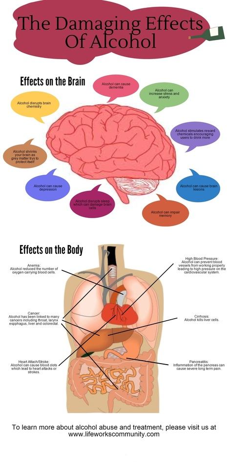 The Health Effects of Alcohol Infographic | Alcohol Addiction | Scoop.it