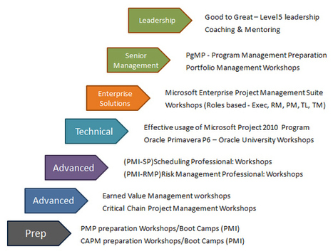 Project Management professional training Hyderabad | Training and Consultancy services Hyderabad | pmp training Hyderabad | Packers and Movers | Scoop.it