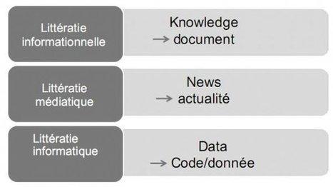 De l'EMI à la translittératie : sortir de notre littératie | Technologies numériques & Education | Scoop.it