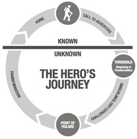 The Hero Myth in Modern Management | Safety Risk | Safety Risk | Scoop.it