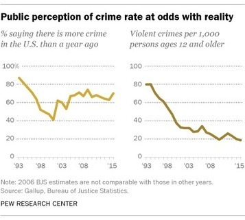 Voters' perceptions of crime continue to conflict with reality | POL300 Theory, Data and Statistics | Scoop.it