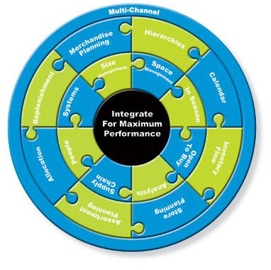 Retail Planning Software | Retail Inventory Management | Scoop.it