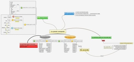 Le passé composé free mind map download | Pourq... | Cartes mentales | Scoop.it
