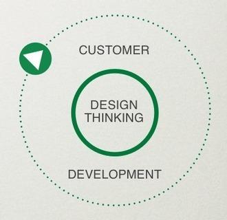 BEST DESIGN THINKING BOOKS   Designing  service   Scoop.it