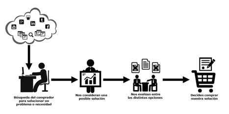 ¿Qué está cambiando en la comercialización? - Marketing B2B (2) | Marketing y ventas B2B | Scoop.it