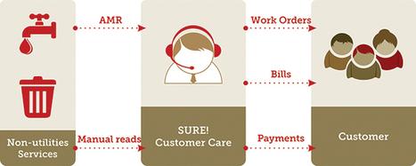 Customer Management | SURE! | About SURE! | Scoop.it