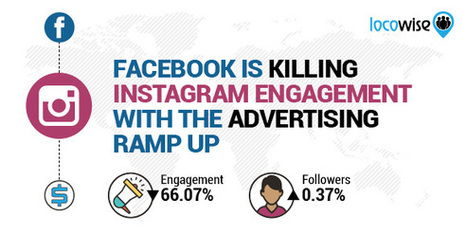 Facebook Is Killing Instagram Engagement With The Advertising Ramp Up | The Twinkie Awards | Scoop.it