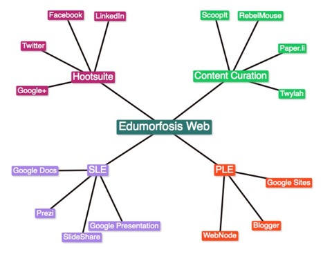 Text 2 Mind Map: Simple mind mapping online | Create, Innovate & Evaluate in Higher Education | Scoop.it
