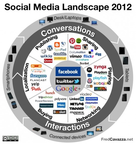 Social Media Landscape 2012 « « FredCavazza.net FredCavazza.net | Folkbildning på nätet | Scoop.it
