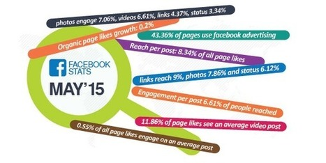 43% des Pages Facebook utilisent la publicité pour promouvoir leurs offres - #Arobasenet.com | Web information Specialist | Scoop.it