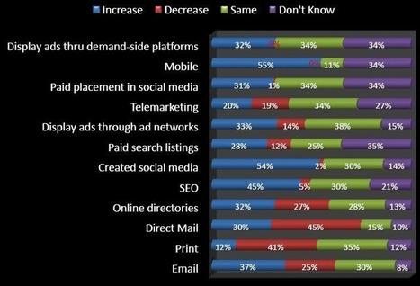 emarketing 3.0 et web sémantique knowledge graph | Médias sociaux & web marketing | Scoop.it