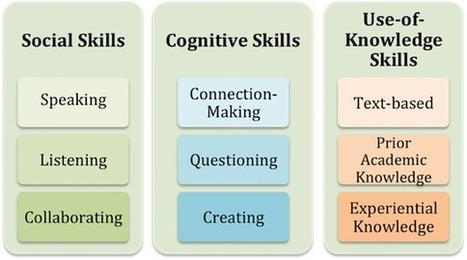 How to Scaffold Skills for Student Discussions | Cool School Ideas | Scoop.it
