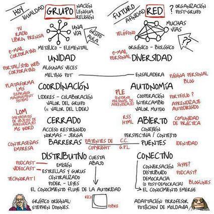 Clio Comunicaciones Educativas: Formularios Educación Primaria   EDUCACIÓN en Puerto TIC   Scoop.it