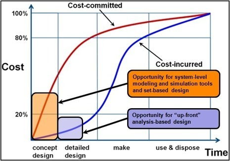 Engineering Where the Most Opportunity Exists > ENGINEERING.com | Product Innovation | Scoop.it