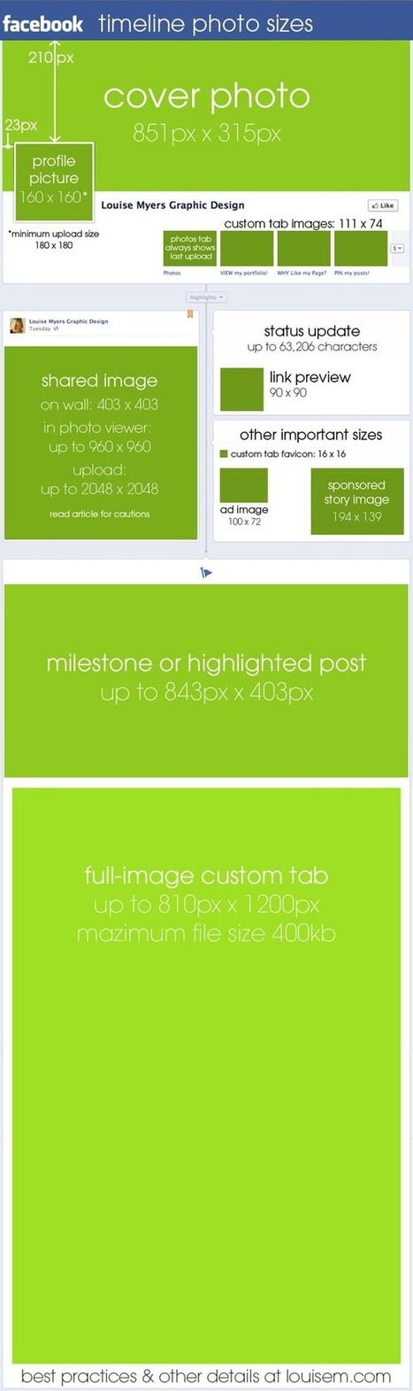 The Ultimate Guide to Facebook Timeline Image Dimensions & Sizes (Infographic) | Facebook (par Diane Bourque) | Scoop.it