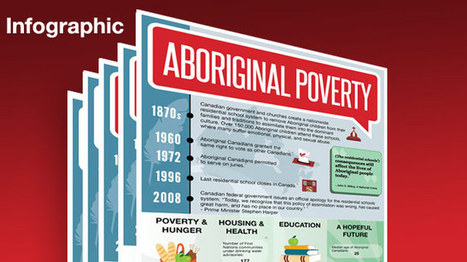 Infographic: Aboriginal Poverty | Introduction to Sociology | Scoop.it