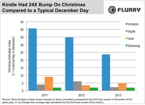 Amazon's Kindle Fire blows away rival tablets with increase in Christmas ... - GeekWire | La guerre digitale | Scoop.it