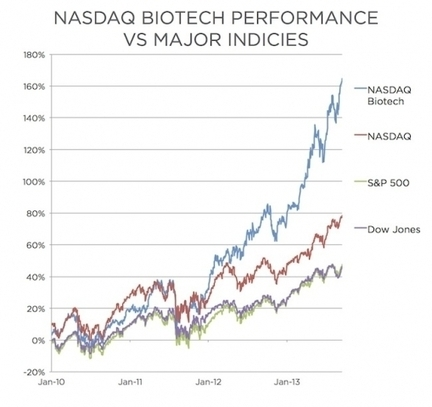 What's Behind The Booming Biotech IPO Market | MedicaIQ BIO Watch | Scoop.it