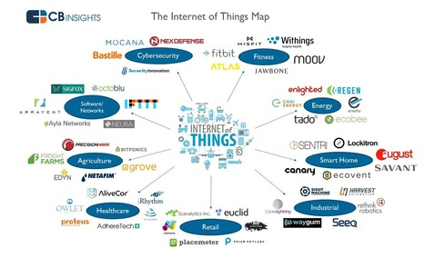 Internet of Things Startups Are Attacking….Everything | Internet of Things & Wearable Technology Insights | Scoop.it