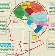 Inside The Brain Of An Entrepreneur [Chart] | Everything from Social Media to F1 to Photography to Anything Interesting | Scoop.it