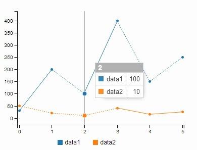 C3.js | D3-based reusable chart library | Big Data | Scoop.it