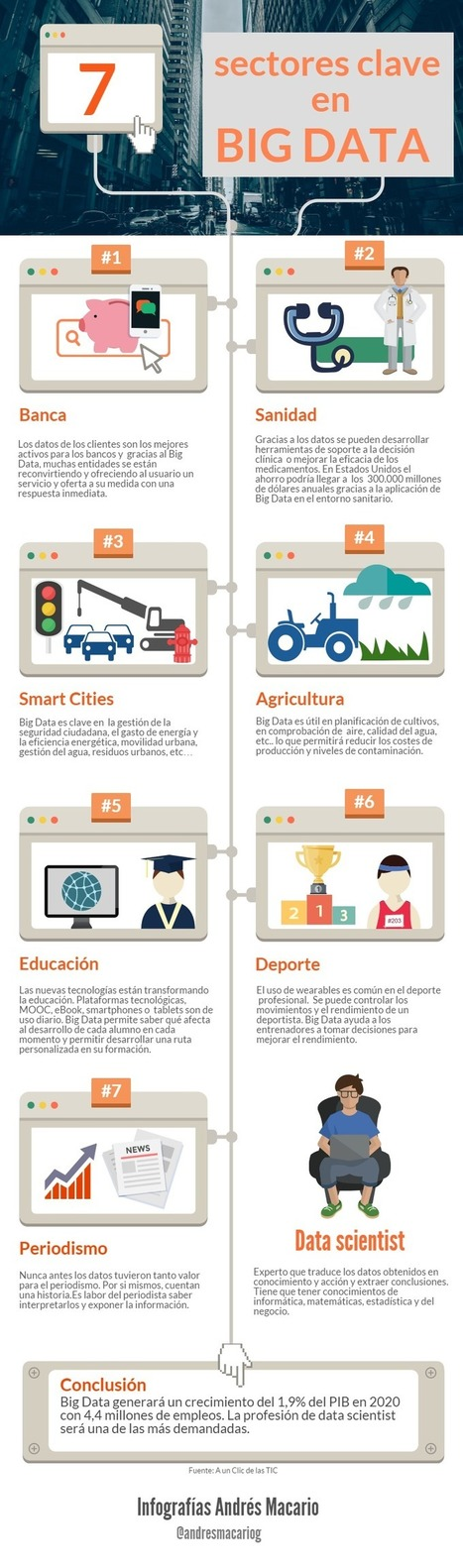 7 sectores clave en Big Data #infografia #infographic   Redes sociales y Social Media   Scoop.it
