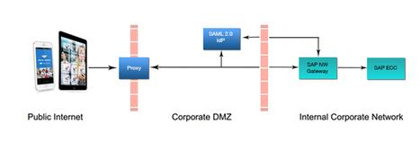 SAP Fiori SSO : Single Sign On using SSL + SAML 2.0 - Innovapptive Inc | JANUA - Identity Management & Open Source | Scoop.it