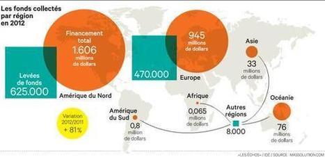 Financement participatif: la collecte va quasiment doubler en 2013 | Initiatives d'avenir | Scoop.it
