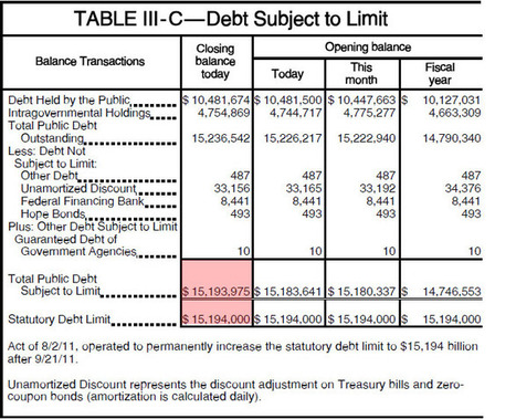 Here We Go Again: US $25 Million Away From Debt Ceiling Breach | ZeroHedge | Commodities, Resource and Freedom | Scoop.it