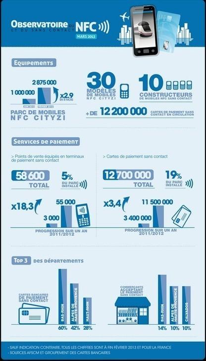 Tag NFC gratuit : Le NFC c'est quoi et à quoi ça sert ? | NFC RESEARCH | Scoop.it