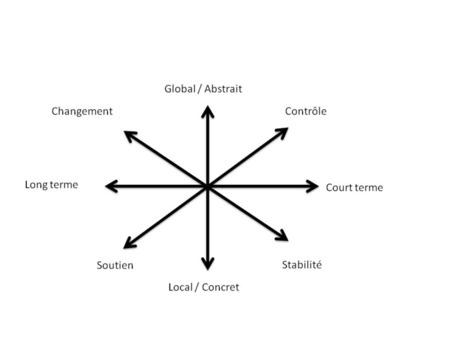 Le management n'est pas compliqué, il est...complexe   Exploring complexity   Scoop.it