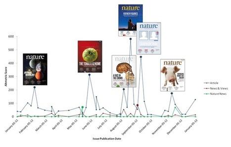 Interactions: The Cover Stories | Altmetric.com | Altmetrics | Scoop.it