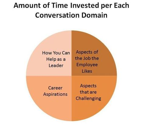 Career Conversations: Leaders, Are You Getting It Right?   Improving Organizational Effectiveness & Performance   Scoop.it