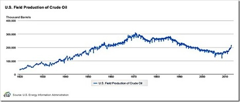 Lower highs: The real trajectory of U.S. oil production | Sustain Our Earth | Scoop.it